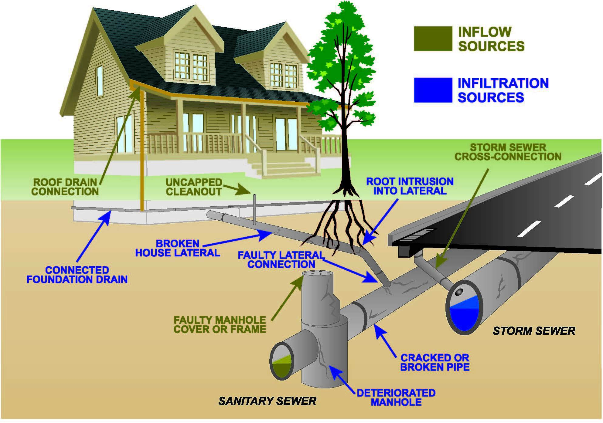 How Home Sewer Systems Work
