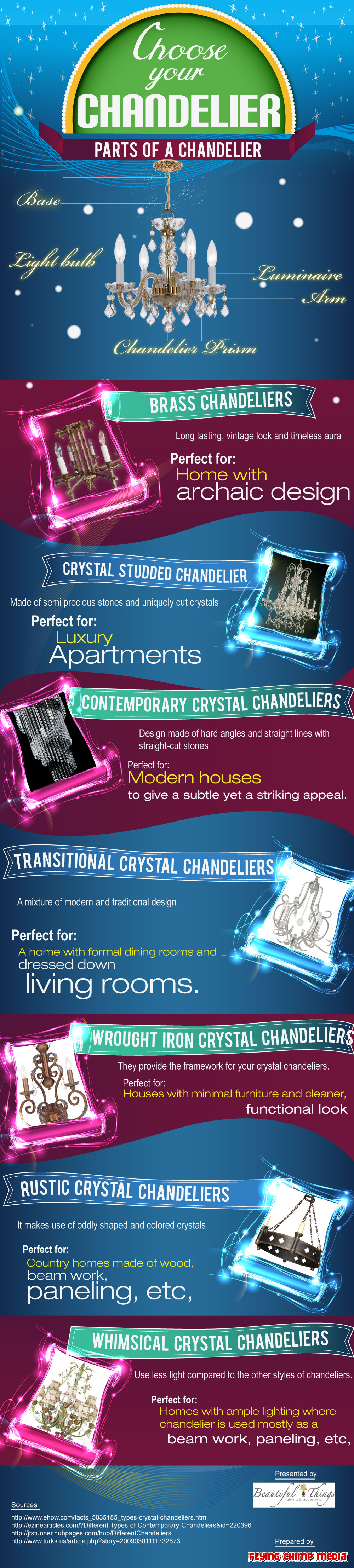 Infographic – Choose Your Chandelier